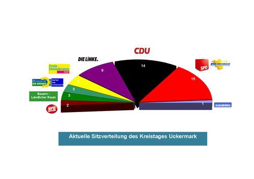 Sitzverteilung Kreistag Wahlperiode 2014-2019